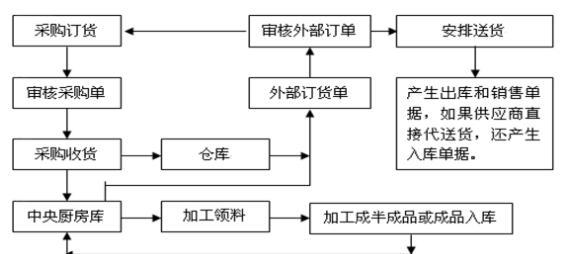 图表1-2 中央厨房订单处理流程图